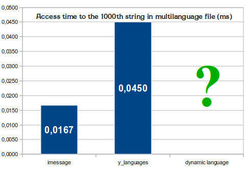 Plugin] imessage - fast multilanguage strings - SA-MP Forums